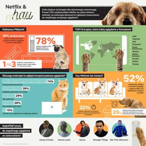 NetflixWoof Infographics Poland 1